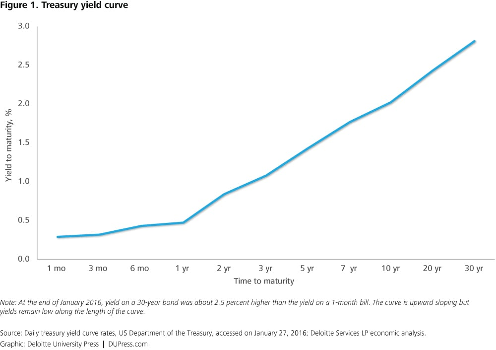 explaining yield curves We apply our methodology to generate contemporaneous stressed scenarios to a set of european yield curves  are important in explaining the dynamic behaviour.