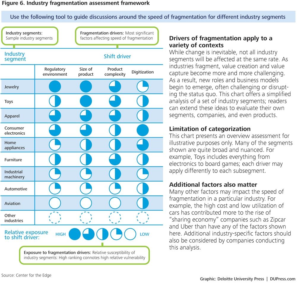 The future of manufacturing | Deloitte Insights