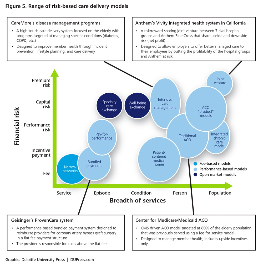 Consumer-driven health care | Deloitte Insights