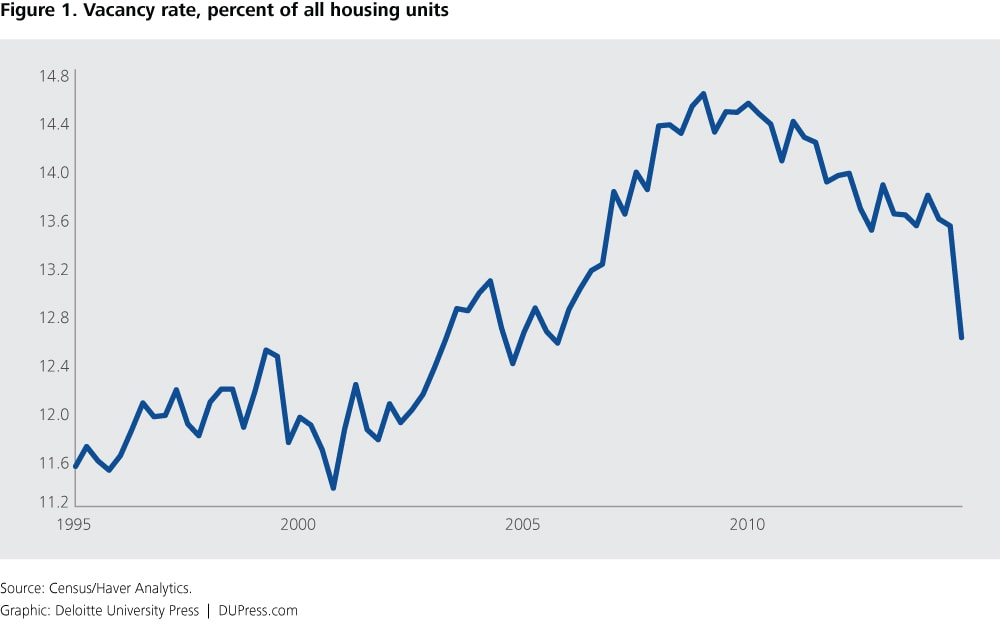 Figure 1. Vacancy rate, percent of all housing units