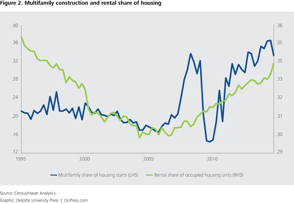 Figure 2. Multifamily construction and rental share of housing