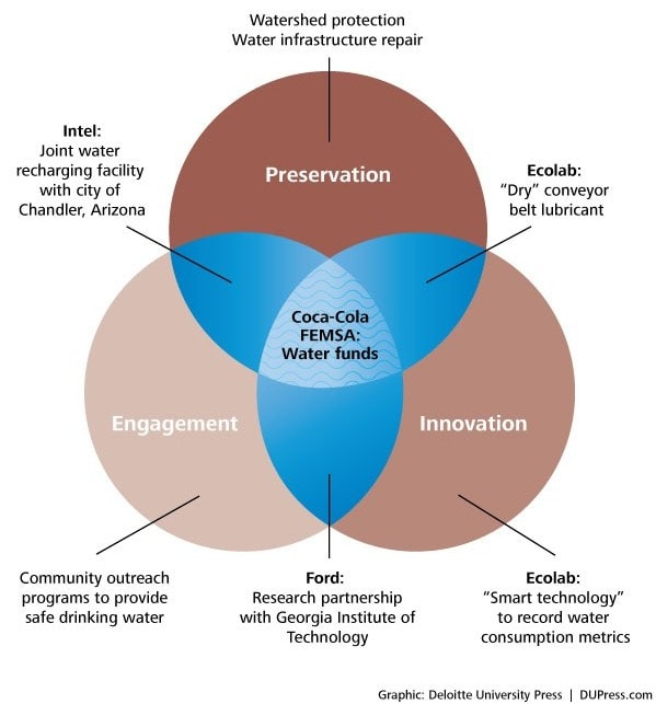 Figure 1. Effective water stewardship strategies employ a strategic mix of three basic principles
