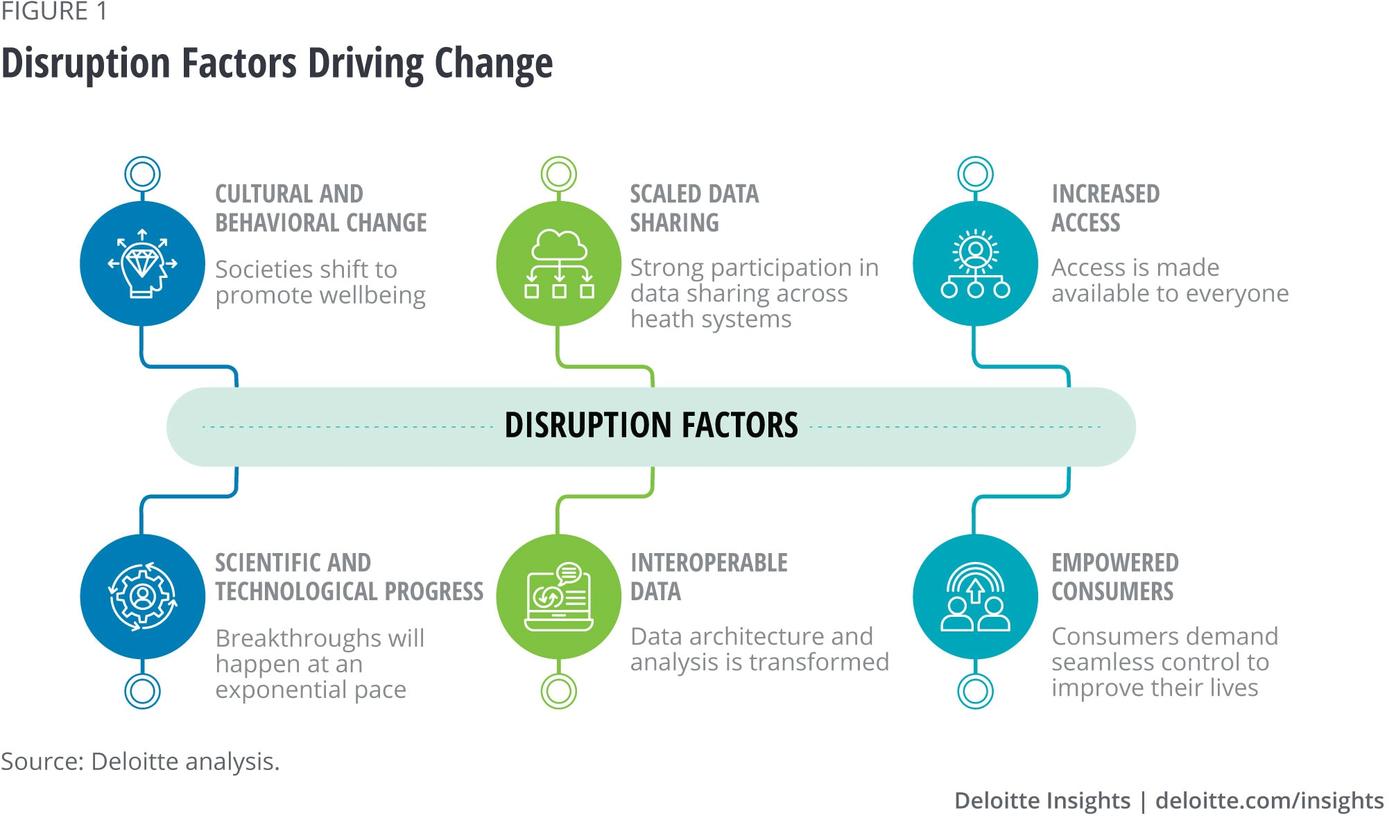 Disruption Factors Driving Change