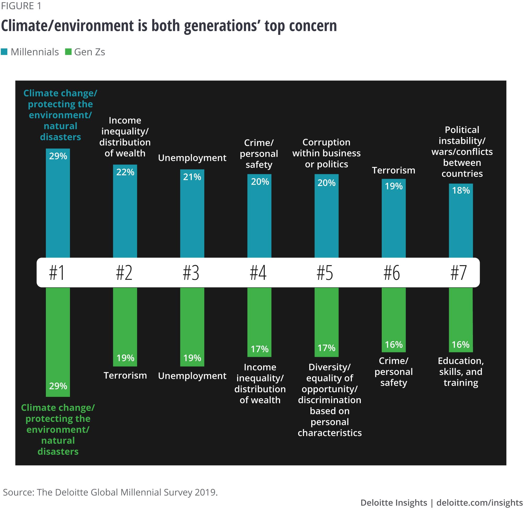 Deloitte millennial survey | Deloitte Insights