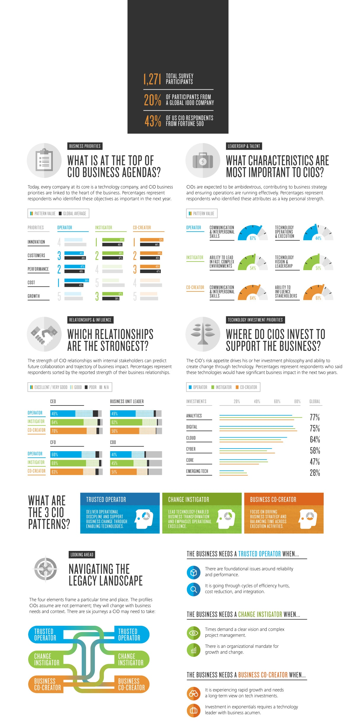 DUP_1487-2015 CIO survey (infographic)