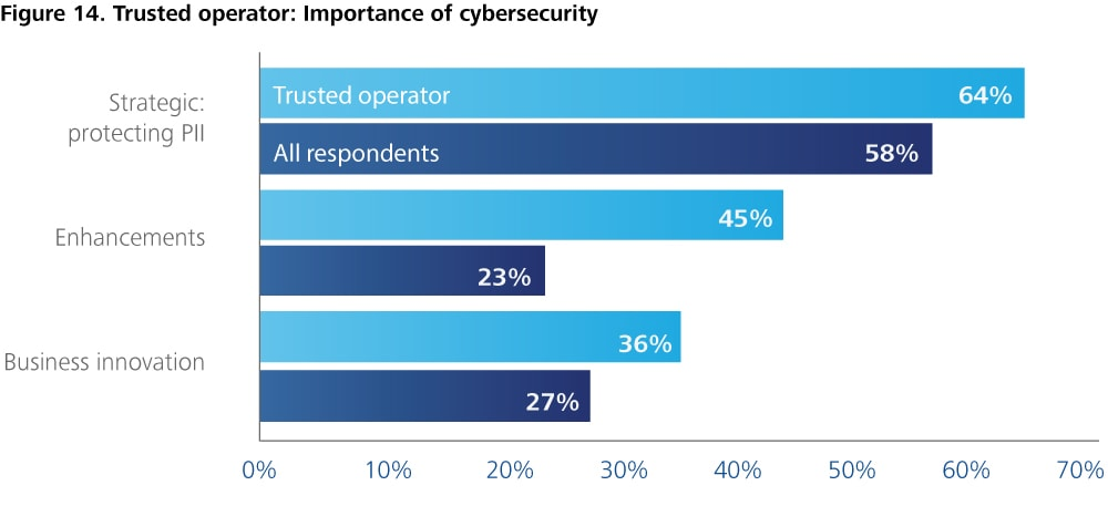 CUP_1264-Figure 14. Trusted operator: Importance of cybersecurity