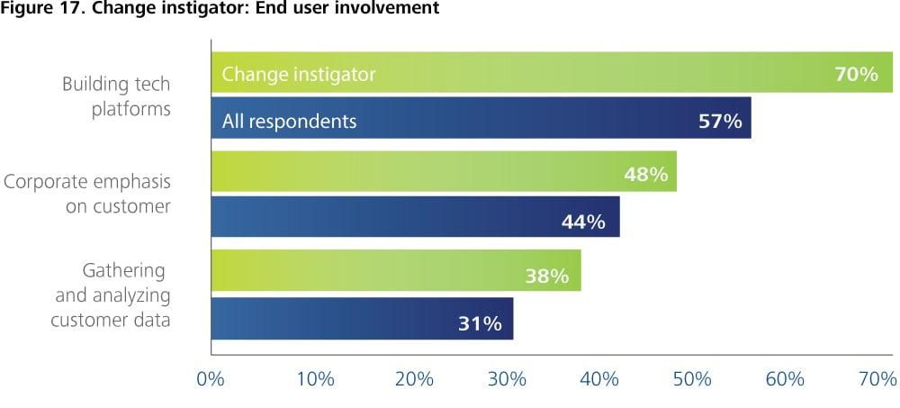 CUP_1264-Figure 17. Change instigator: End user involvement