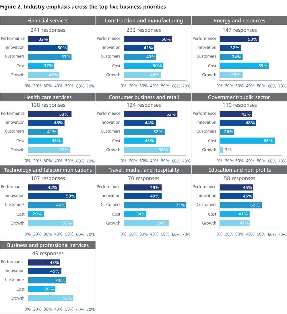The 2015 global cio survey deloitte university press
