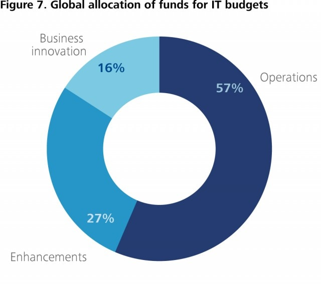 CUP_1264-Figure 7. Global allocation of funds for IT budgets