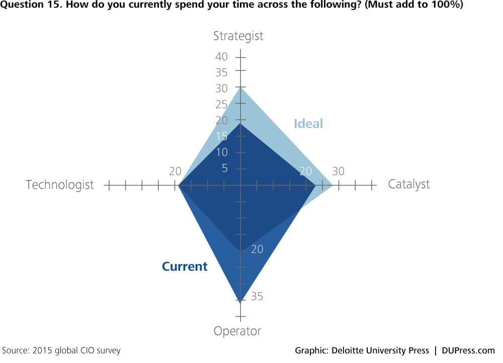 DUP_1264-Question15-chart