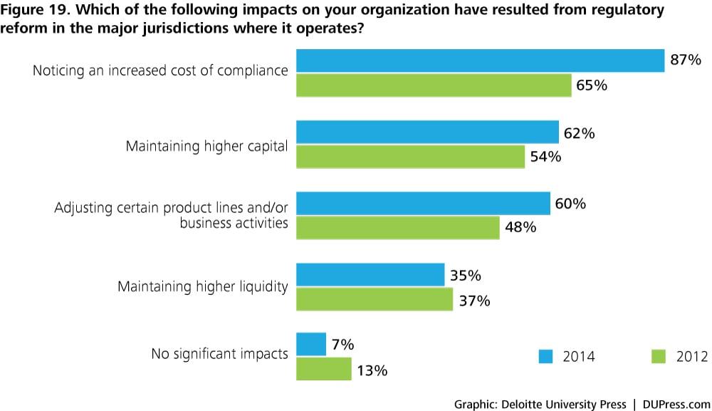 Global risk management survey, financial services   Deloitte
