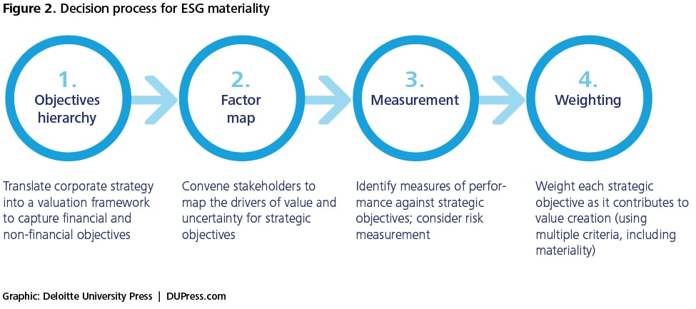 Figure 2. Decision process for ESG materiality