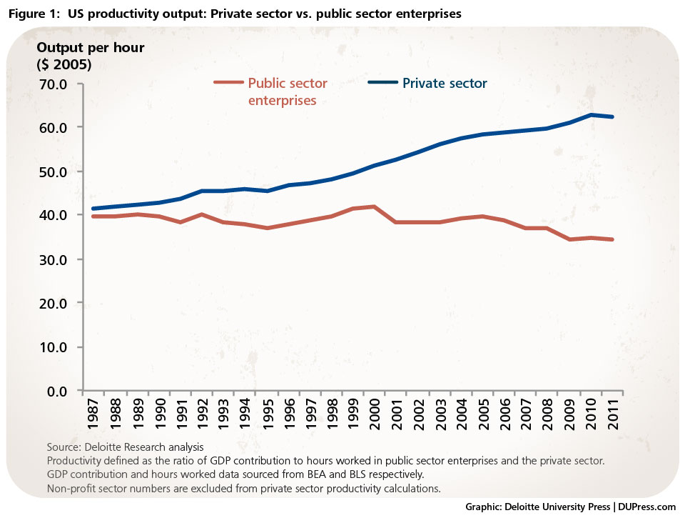 Figure 1 - US Productivity Output