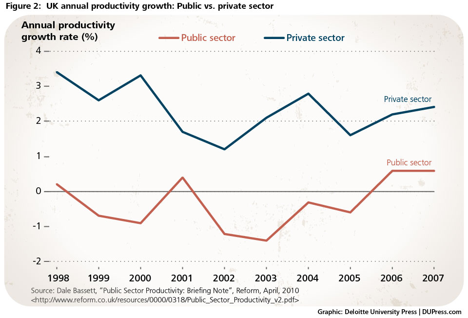 Figure 2 - UK Productivity growth