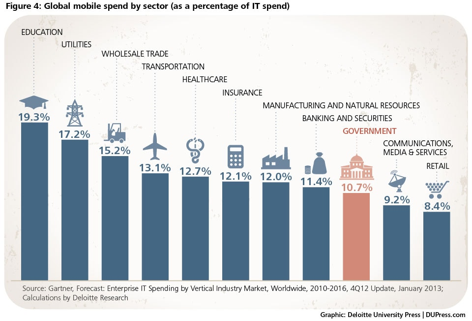 Figure 4 - Global spend by sector