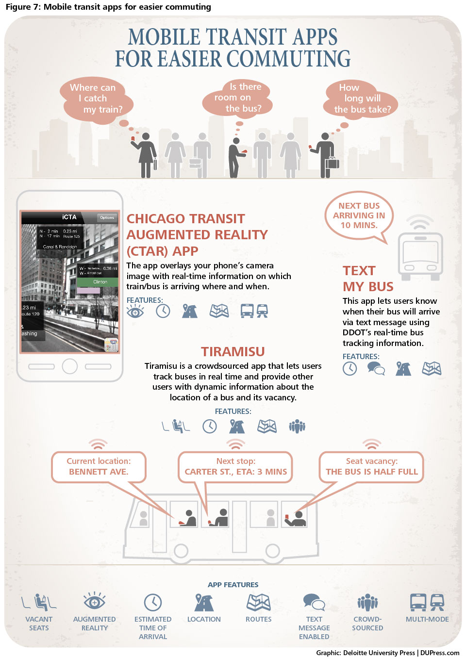 Figure 7 - Mobile apps help commuting