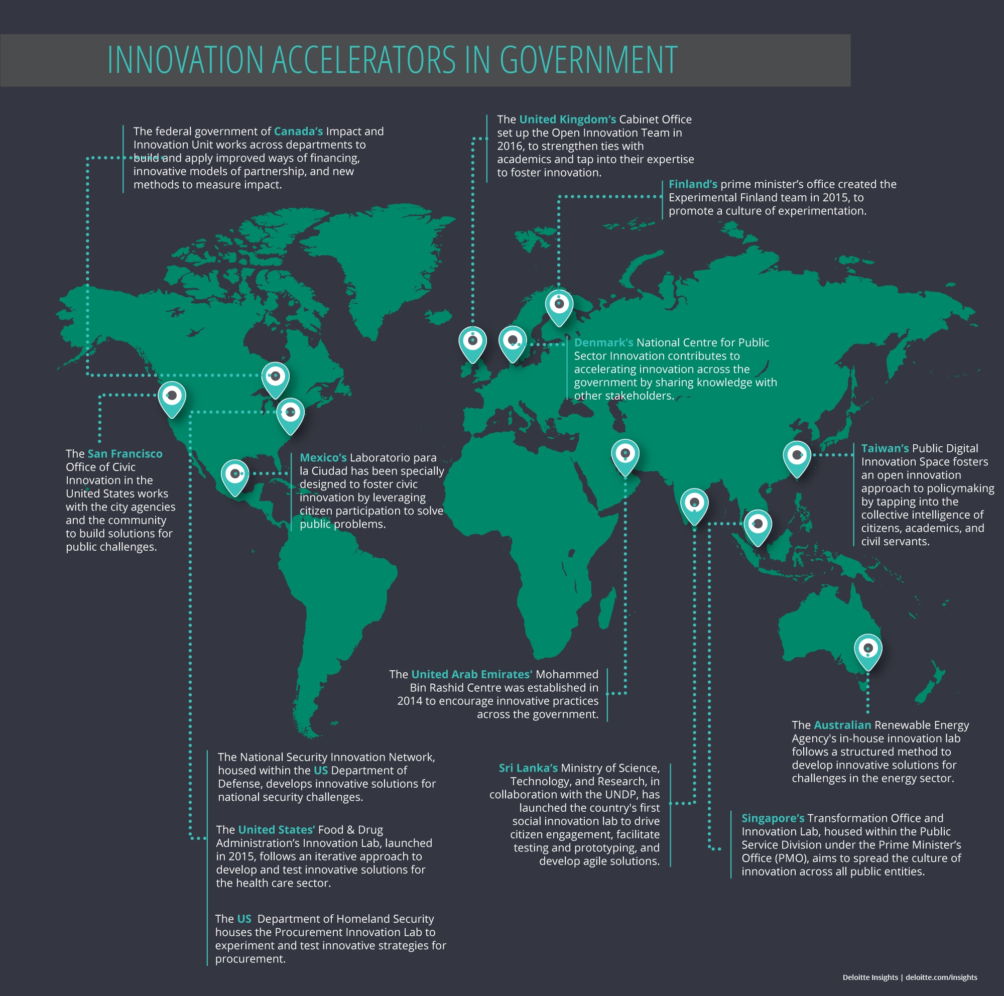 Innovation accelerators in government