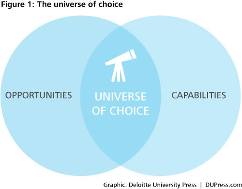 DUP914_Figure1: The universe of choice