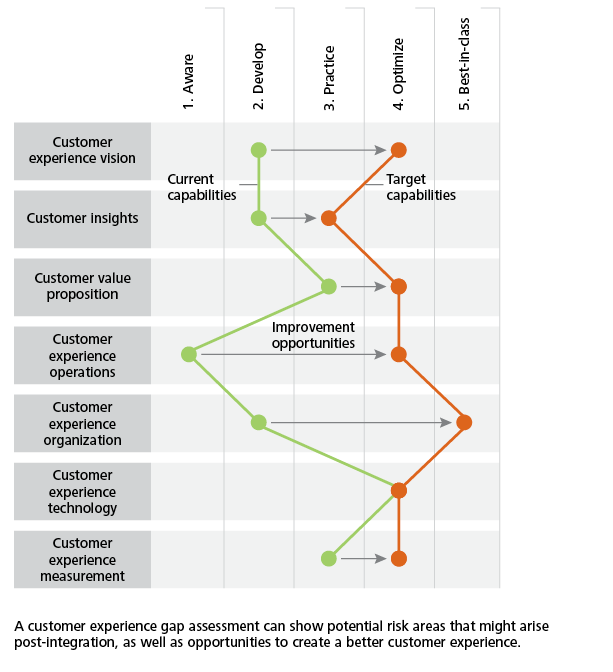 Growth through M&A: Promise and reality | Deloitte Insights
