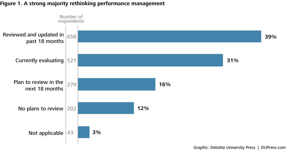 Performance Management Is Broken Replace Rank And Yank With