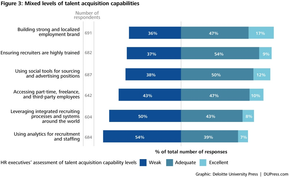 Talent acquisition revisited deploy new approaches for - Office 2010 petite entreprise download ...