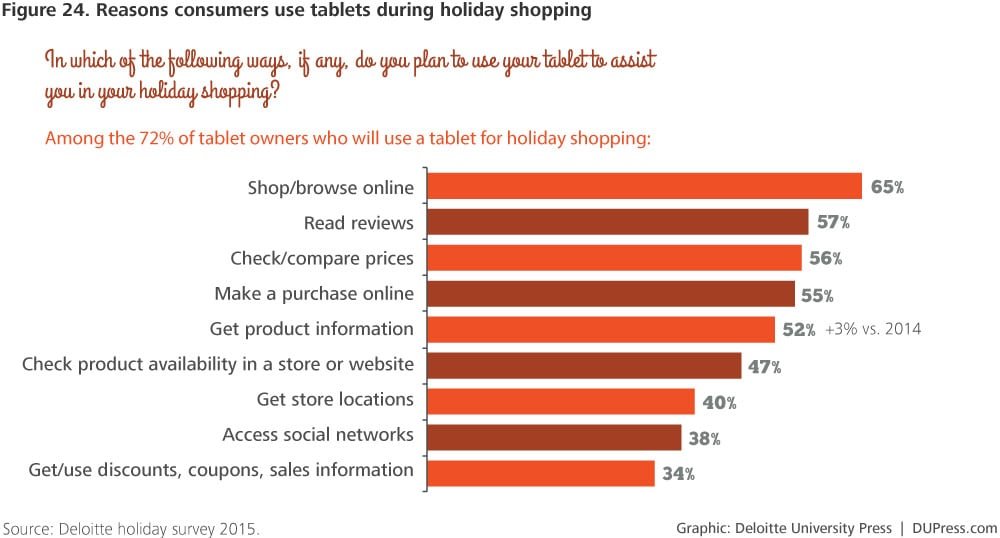 DUP-1238_Figure 24. Reasons consumers use tablets during holiday shopping