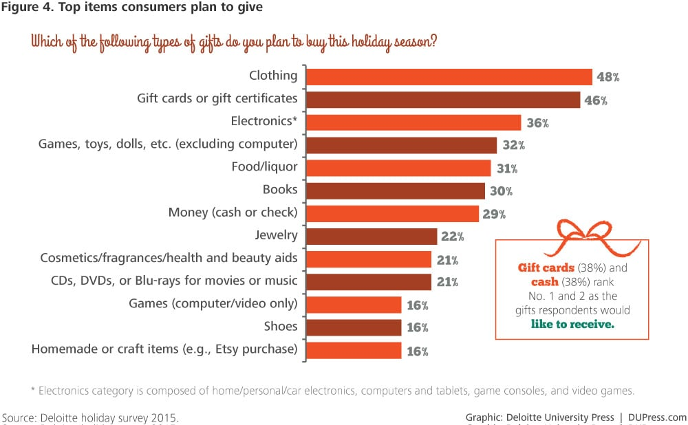 DUP-1238_Figure 4. Top items consumers plan to give