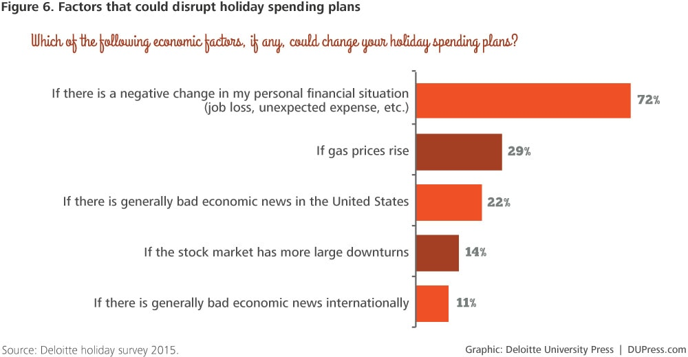 DUP-1238_Figure 6. Factors that could disrupt holiday spending plans