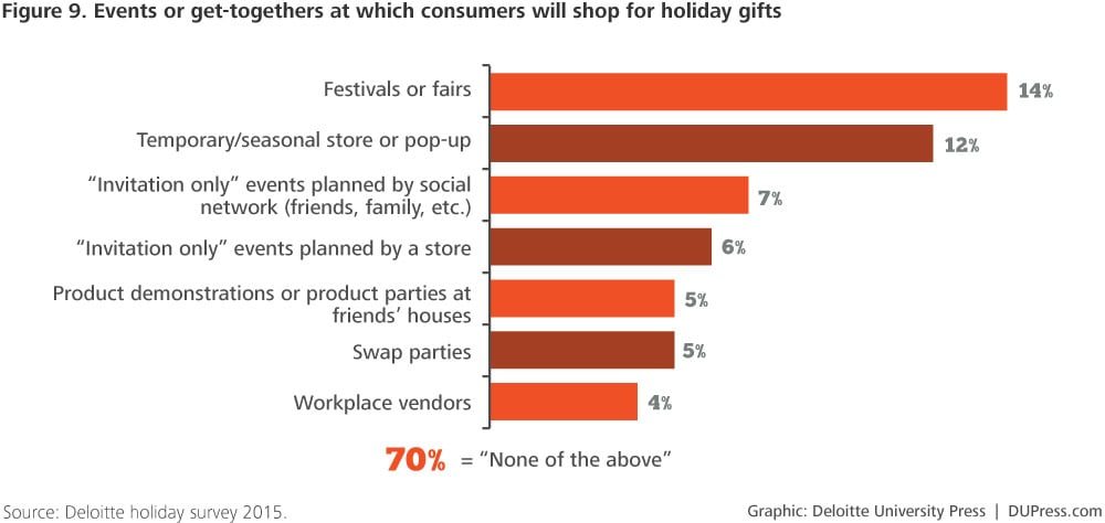 DUP-1238_Figure 9. Events or get-togethers at which consumers will shop for holiday gifts