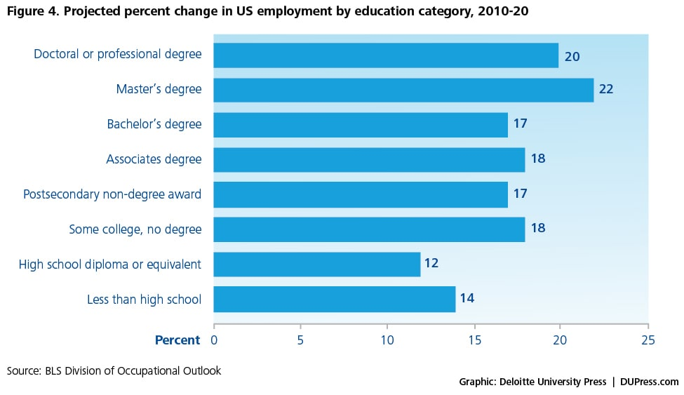 Figure 4. Projected percent change in US employment by education category, 2010-20