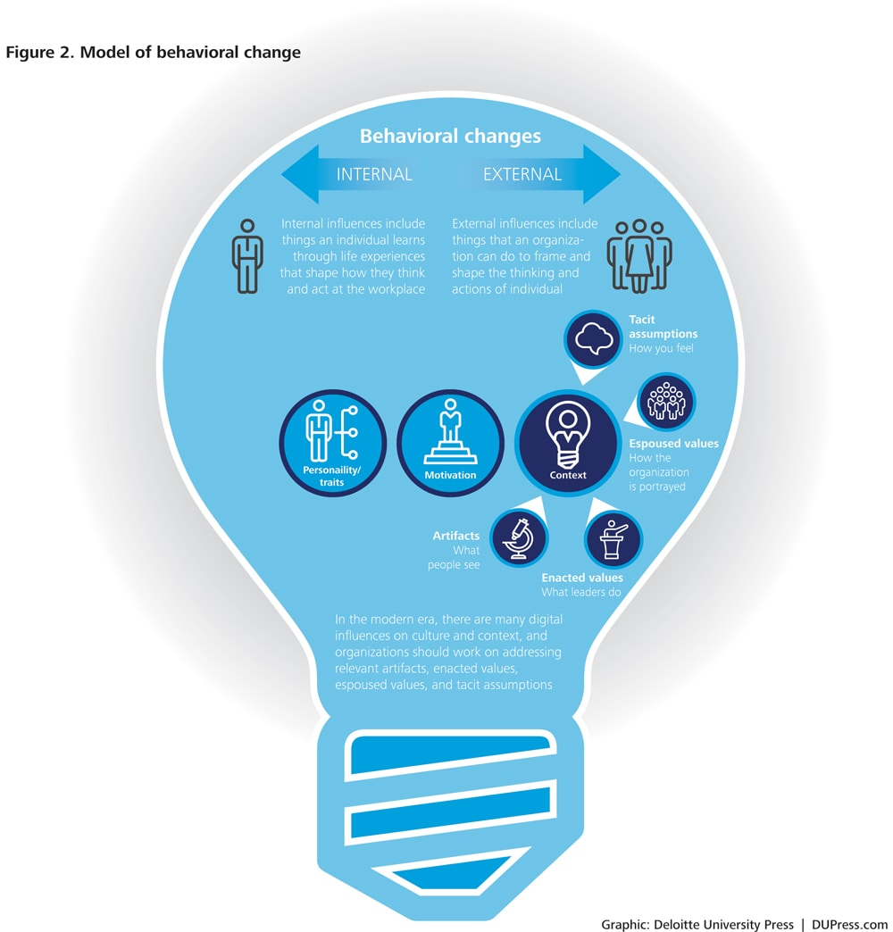 Improving Security Behavior In The Information Age Deloitte Insights Tennis Racket Diagram Racquet From Reverse With This Mind It Is Clear That You Cannot Simply Change One Element And Expect An Entire Organizational Culture To