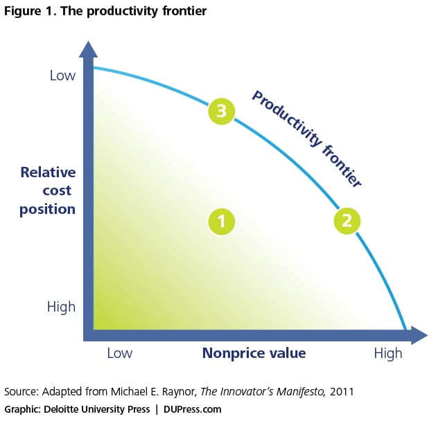 Figure 1. The productivity frontier