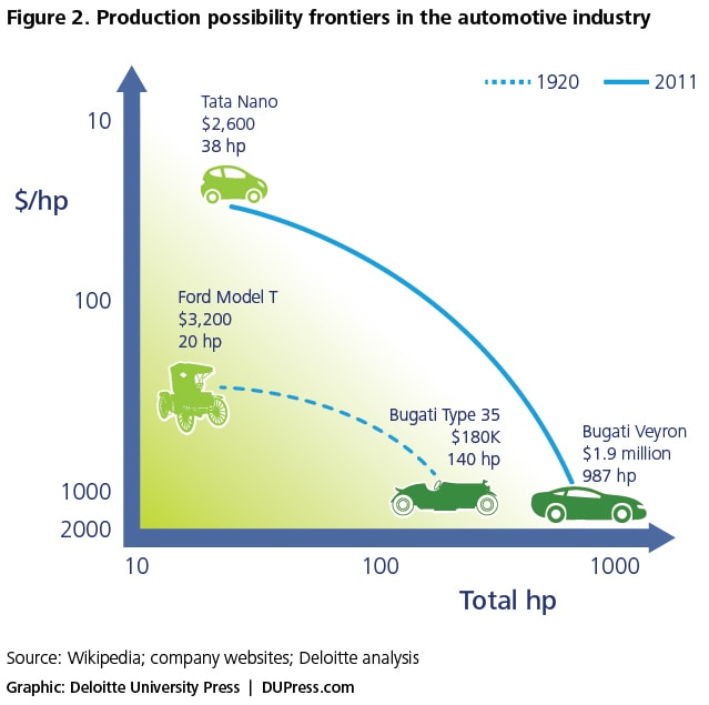 Figure 2. Production possibility frontiers in the automotive industry