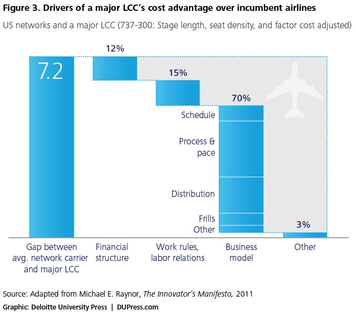 Figure 3. Drivers of a major LCC's cost advantage over incumbent airlines