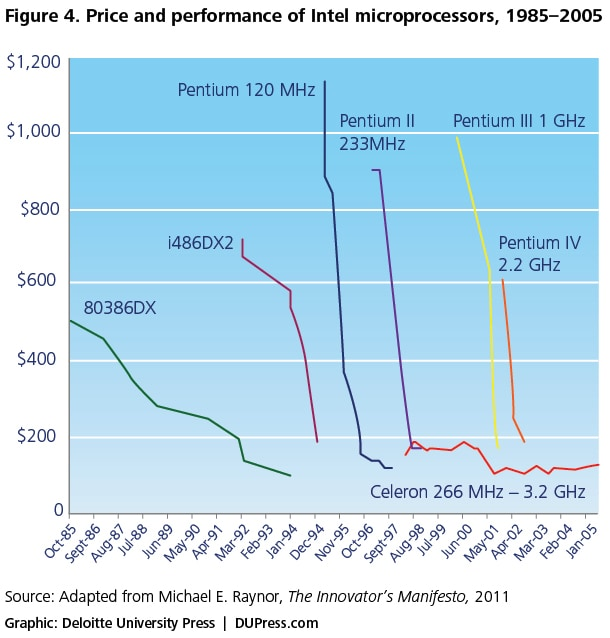 Figure 4. Price and performance of Intel microprocessors, 1985–2005