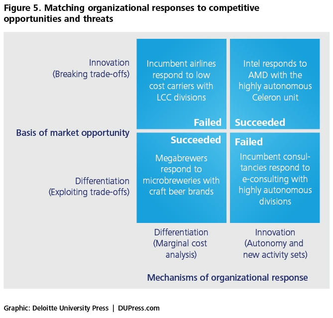 Figure 5. Matching organizational responses to competitive opportunities and threats