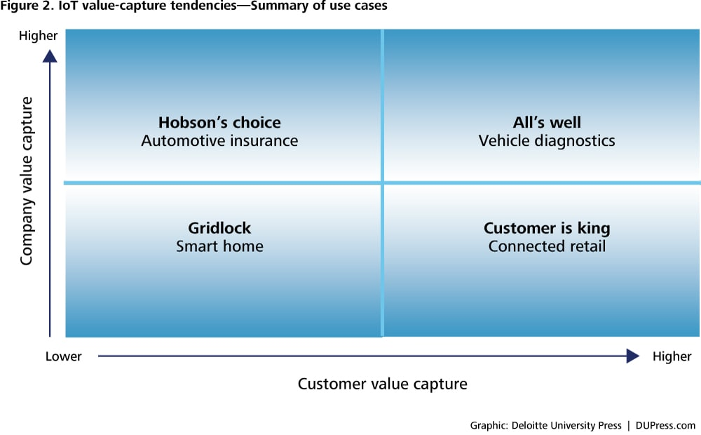 Figure 2. IoT value-capture tendencies—Summary of use cases