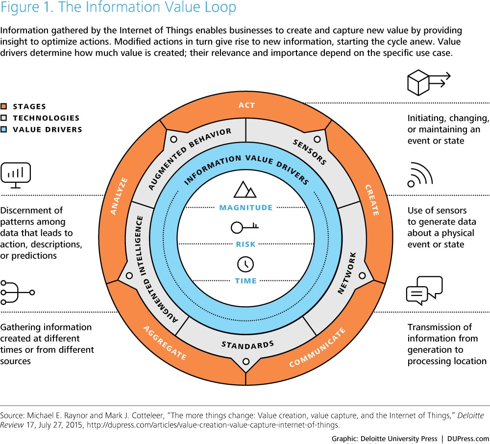 IoT applications: From sensing to doing | Deloitte Insights