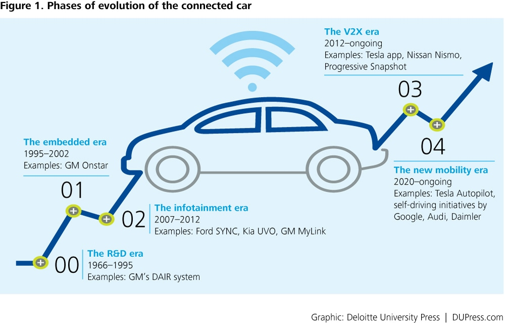 The Internet Of Things In Automotive Industry