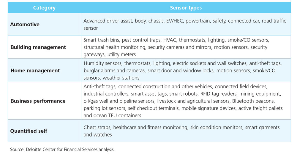 DUP-1166_Appendix 1: IoT sensor types within FSI-relevant categories