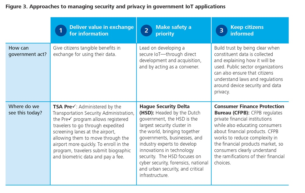 The Internet of Things in government | Deloitte Insights