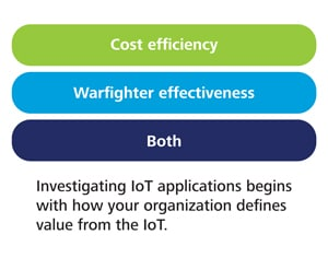 The Internet of Things in the defense industry | Deloitte Insights