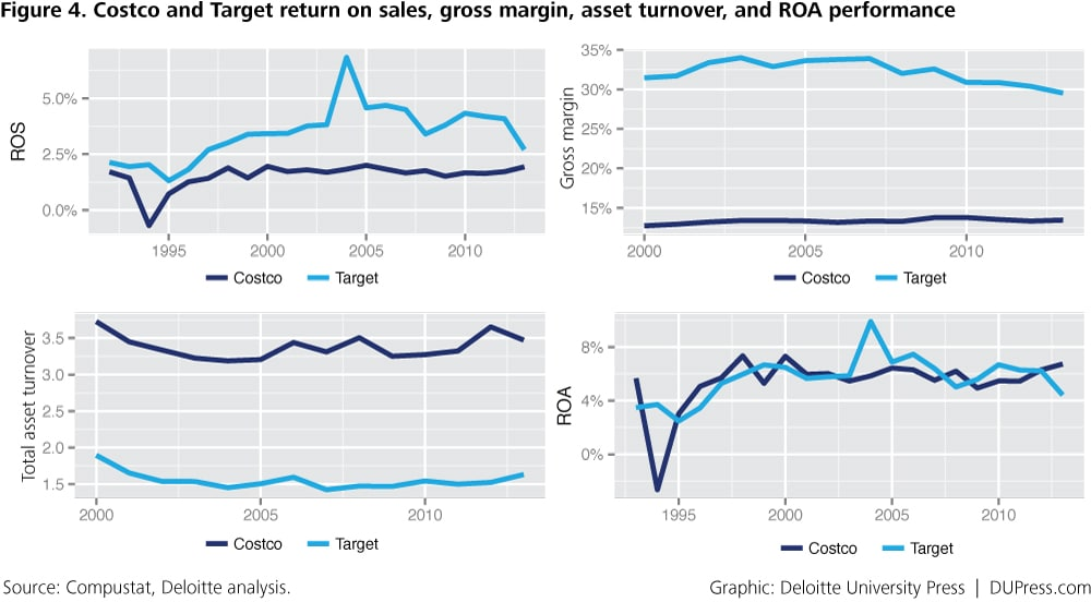 ER_2989_Figure 4. Costco and Target return on sales, gross margin, asset turnover, and ROA performance