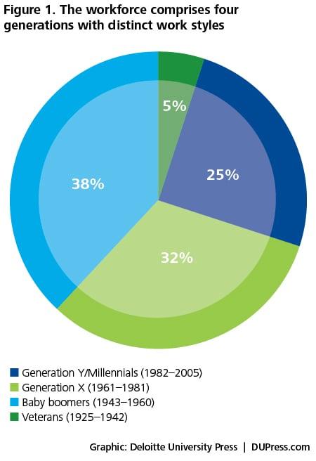 generation y attitudes