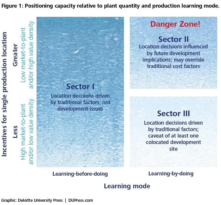Figure 1: Positioning capacity relative to plant quantity and production learning mode.