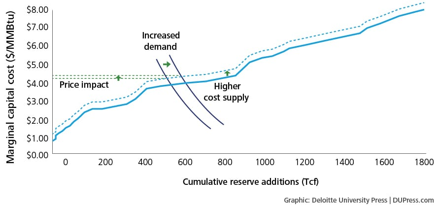 Figure 10. Impact of higher cost supply curve