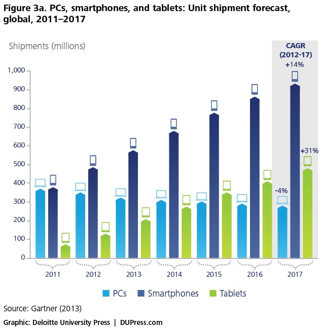 Figure 3a. PCs, smartphones, and tablets: Unit shipment forecast, global, 2011–2017