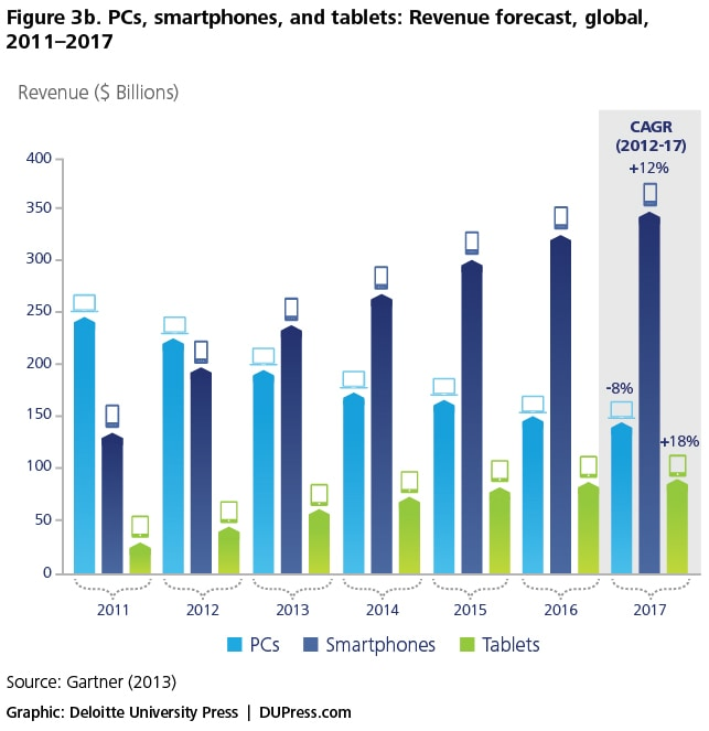 Figure 3b. PCs, smartphones, and tablets: Revenue forecast, global, 2011–2017