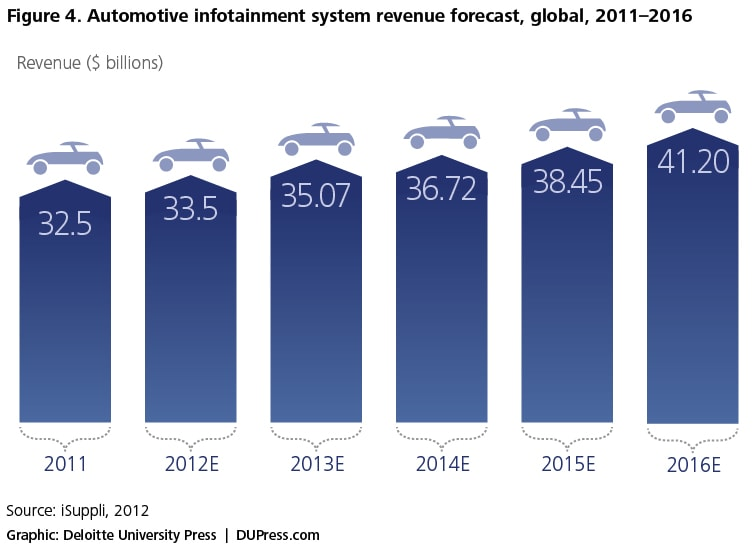 Figure 4. Automotive infotainment system revenue forecast, global, 2011–2016