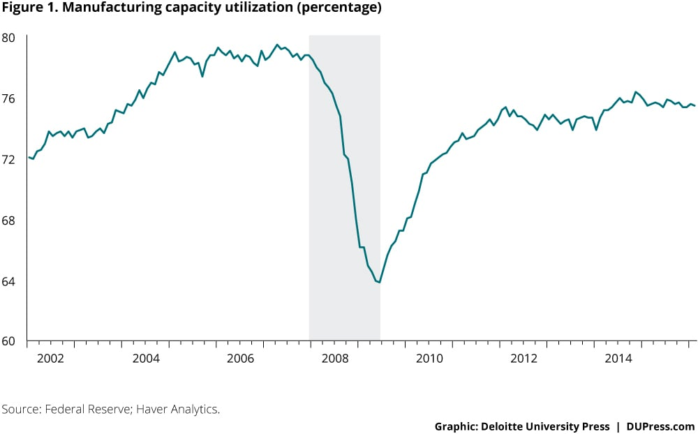 capacity utilization essay Capacity utilization has been examined taking into account the location of the unit, industry group to which it belonged, year of establishment, form of organization, investment in plant and machinery, the entrepreneur's background and various reasons specified by the entrepreneurs.